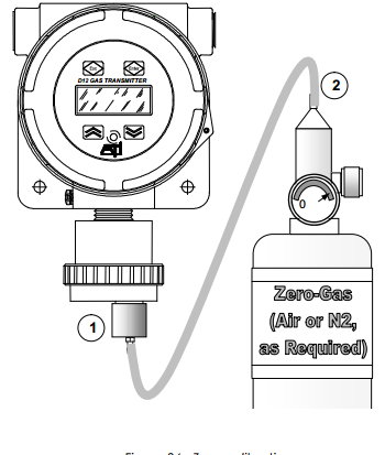 ATI zero gas calibration diagram