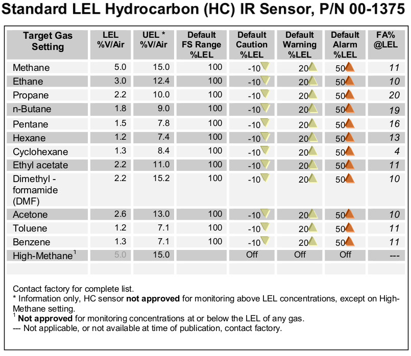 Standard LEL Hydrocarbon IR Sensor table of target gas settings