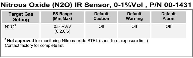 Nitrous Oxide sensor for the D12-IR Gas Transmitter