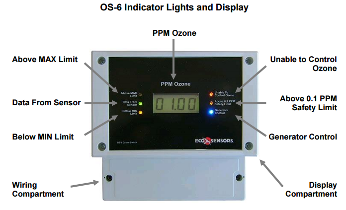 OS-6 Ozone Monitor Lights and Indicators